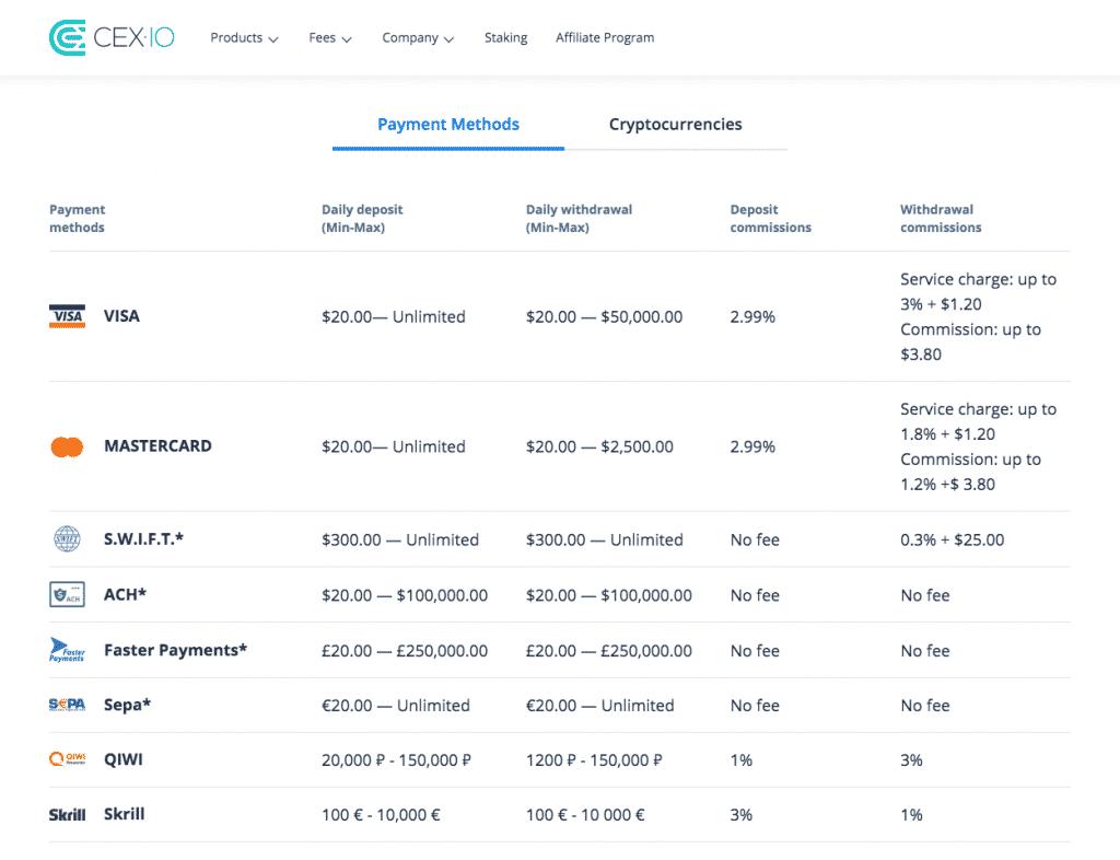 altcoin exchange deposit methods screenshot on cex.io