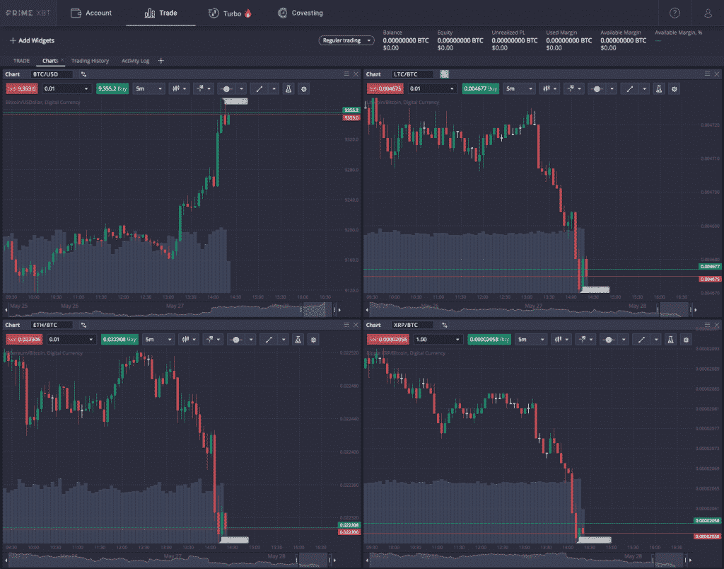 4 charts on prime xbt