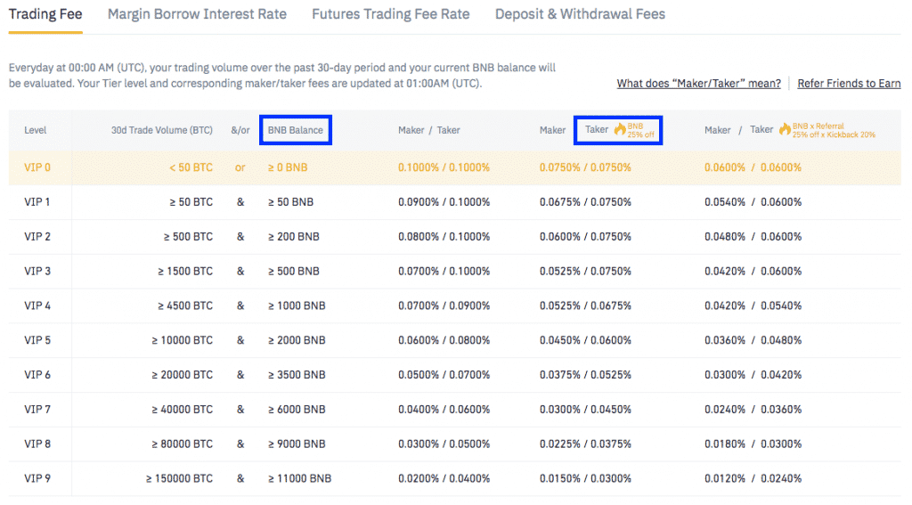 crypto currency exchange binance bnb fee table