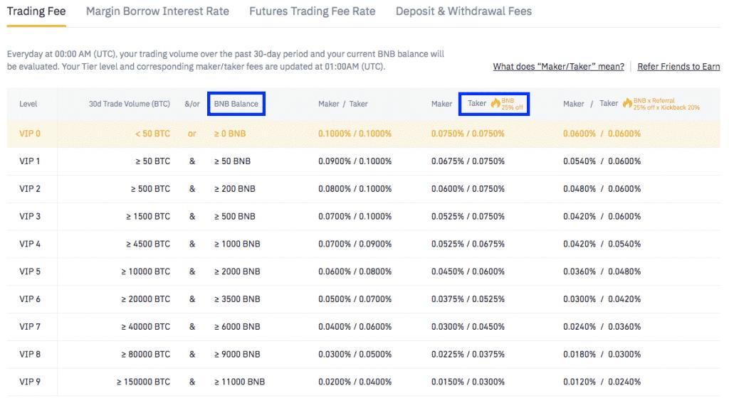 binance bnb market fee screenshot