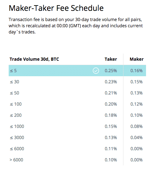 tradin fees on crypto exchange cex.io