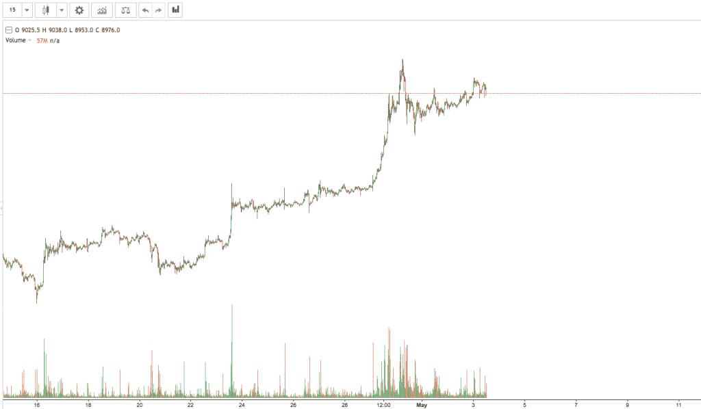 bitcoin crypto trading strategies chart screenshot