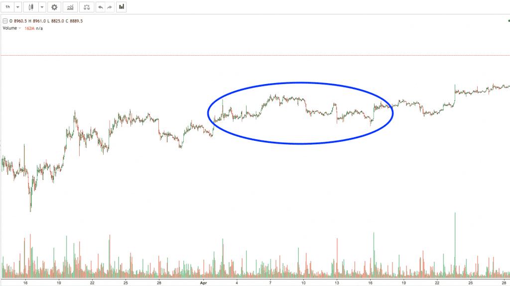 bitcoin crypto trading strategy screenshot