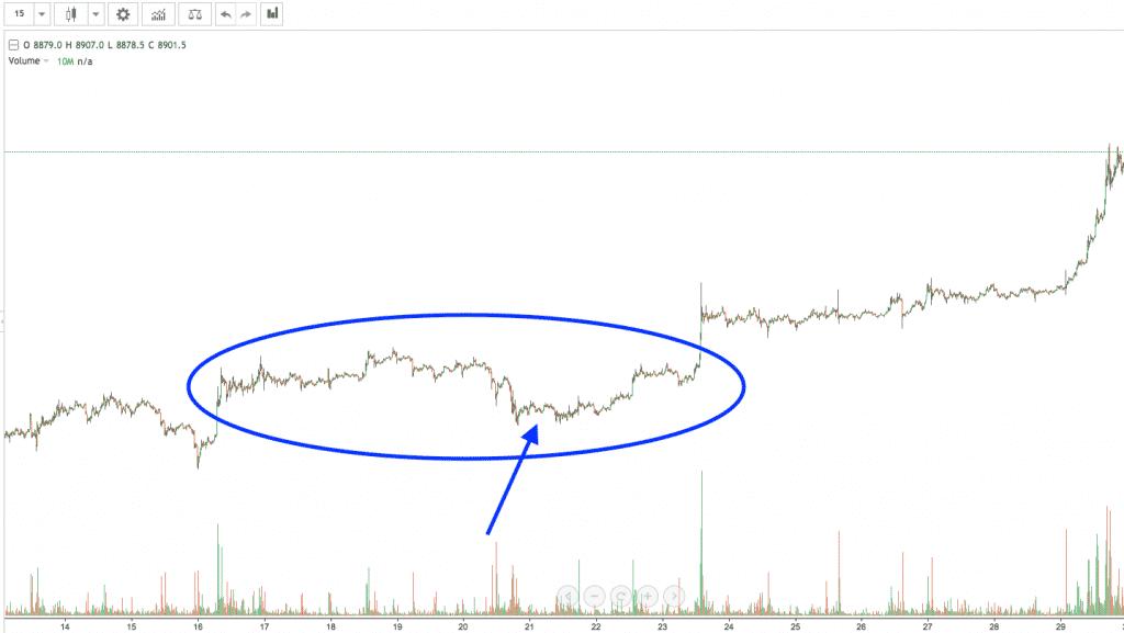 bitcoin chart screenshot