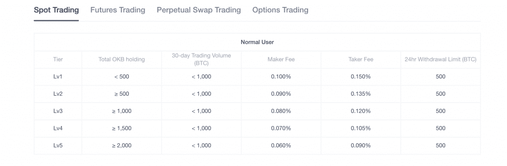 trading fees on okex