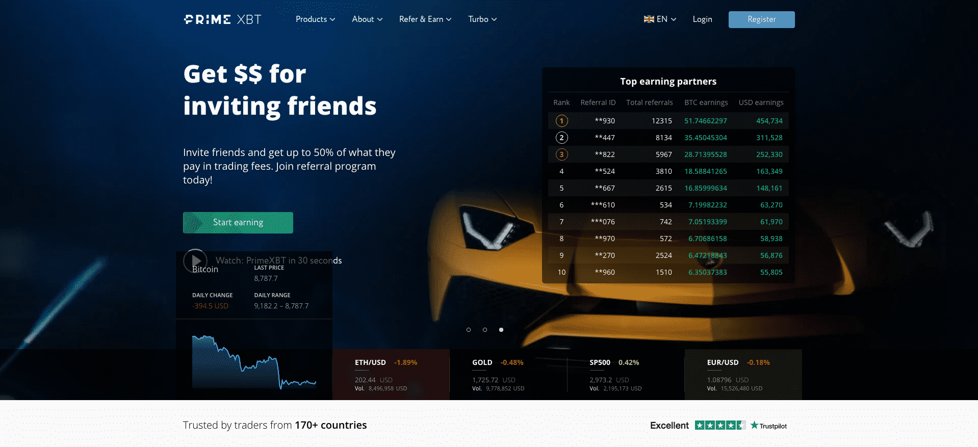 Where to short Ethereum (ETH) – Best Exchanges 2020