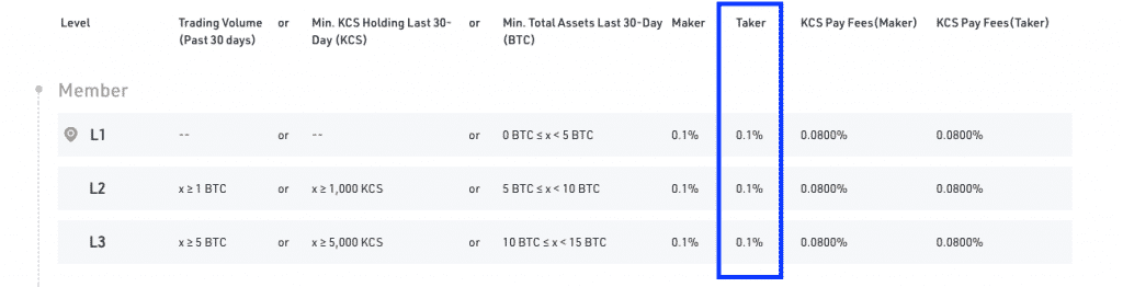 fee table kucoin best exchange to short crypto