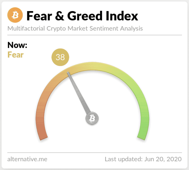 cryptocurrency fear and greed index