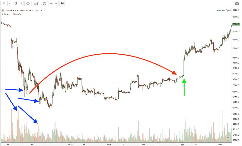 volume indicator in bitcoin
