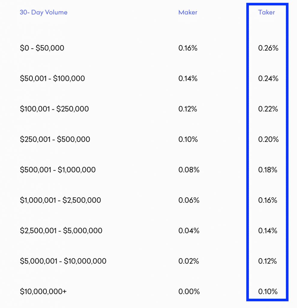 bitcoin broker kraken trade fees
