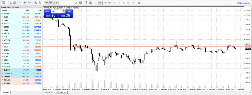 best crypto trading platform mt4