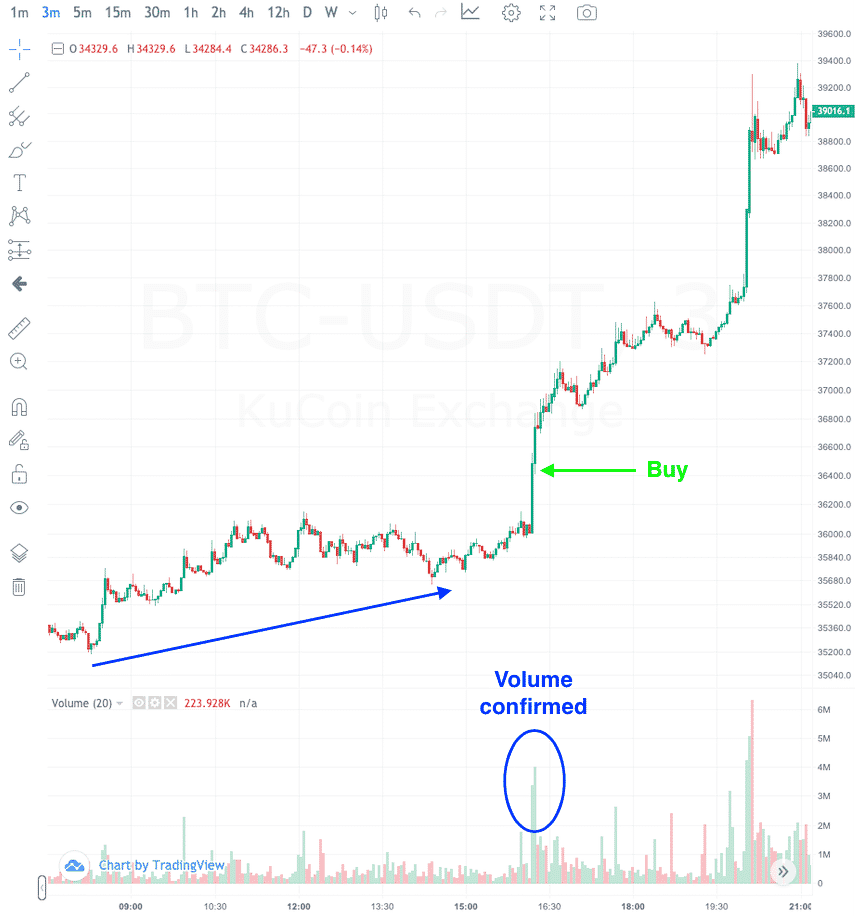 when to enter bitcoin when day trading