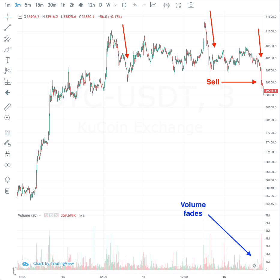 when to exit bitcoin day trading